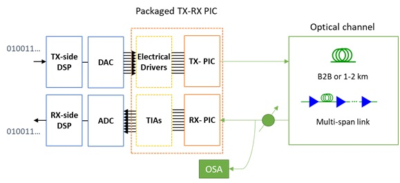 Figure 3. Diagram of the experimental setup for the performance assessment of the packaged PIC modules
