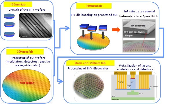 Schematic illustration of hybrid III-V/Si integration 200mm process using multi-die to wafer bonding
