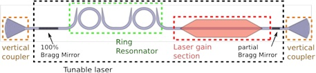 Fig.2. Bird view structure of a III-V / Si hybrid tunable laser