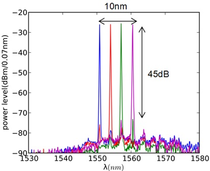 Fig.3. Optical spectra from a III-V / Si hybrid tunable laser, designed, fabricated and tested in III-V Lab
